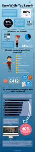 best paid student jobs infographic