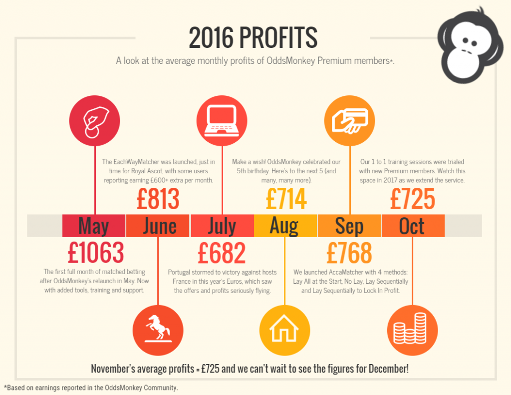 2016 matched betting profits