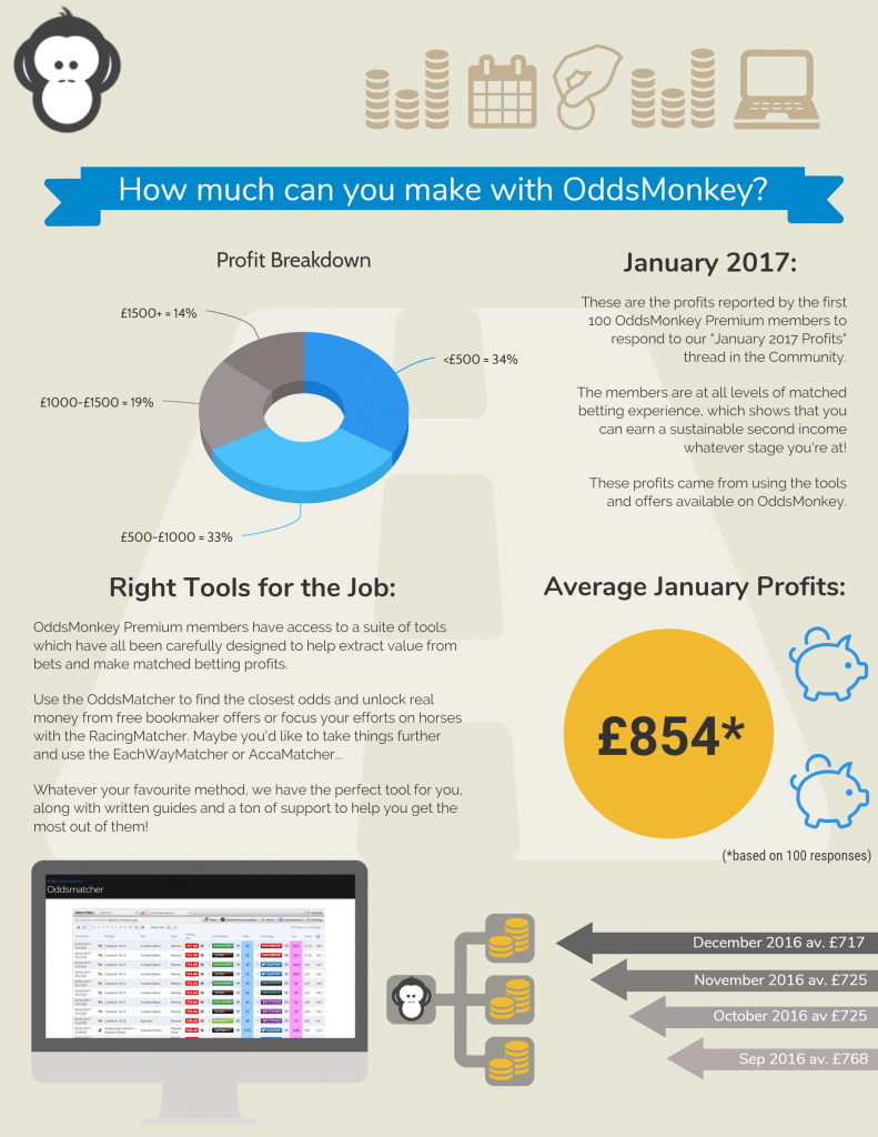 January 2017 matched betting profits