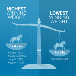 Grand National weight