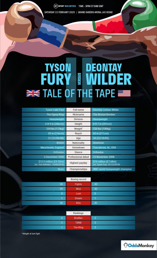 A table showing the key stats for the Tyson Fury vs. Deontay Wilder II heavyweight boxing match.