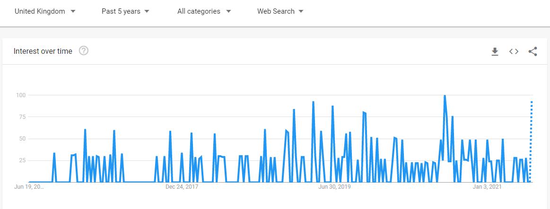 UK Google Trends results retail arbitrage